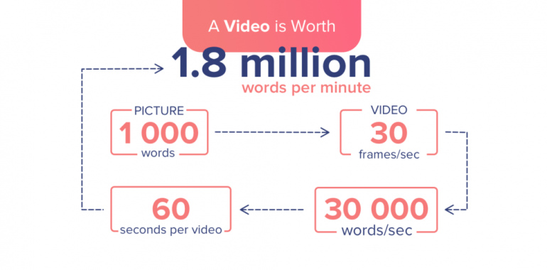 How videos can help you boost your SEO ranking?